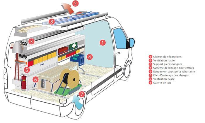 amenagement-vehicule-utilitaire-electricien-optima