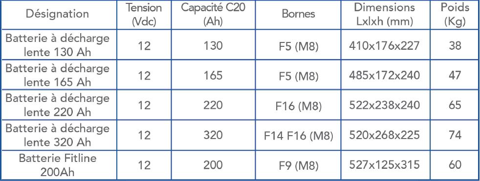 batterie additionnelle optima system