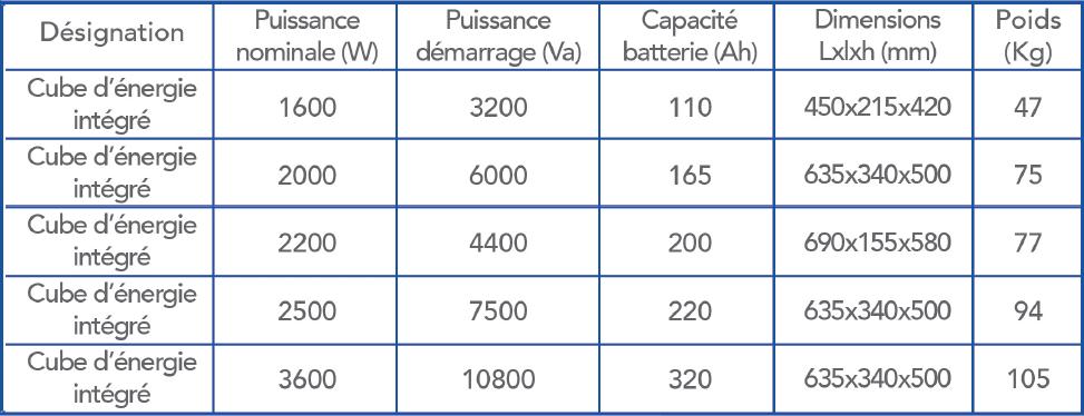 bloc energie intégré